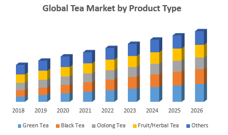 Global Tea Market by Product Type png